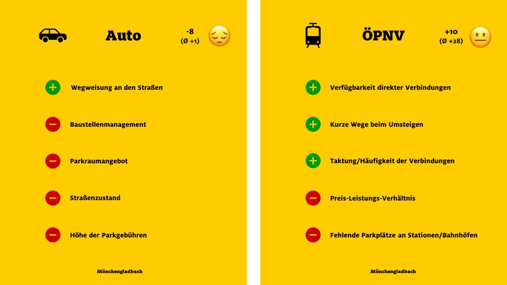 """ADAC Monitor """"Mobil in der Stadt"""": Mönchengladbach, Auto und ÖPNV"""
