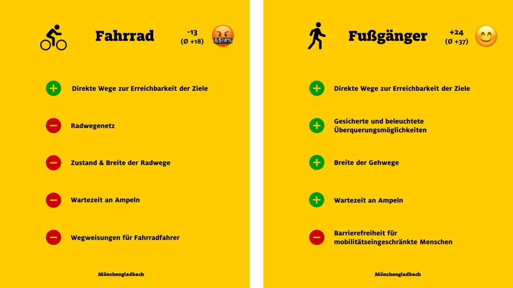 """ADAC Monitor """"Mobil in der Stadt"""": Mönchengladbach, Fahrrad und Fußgänger"""