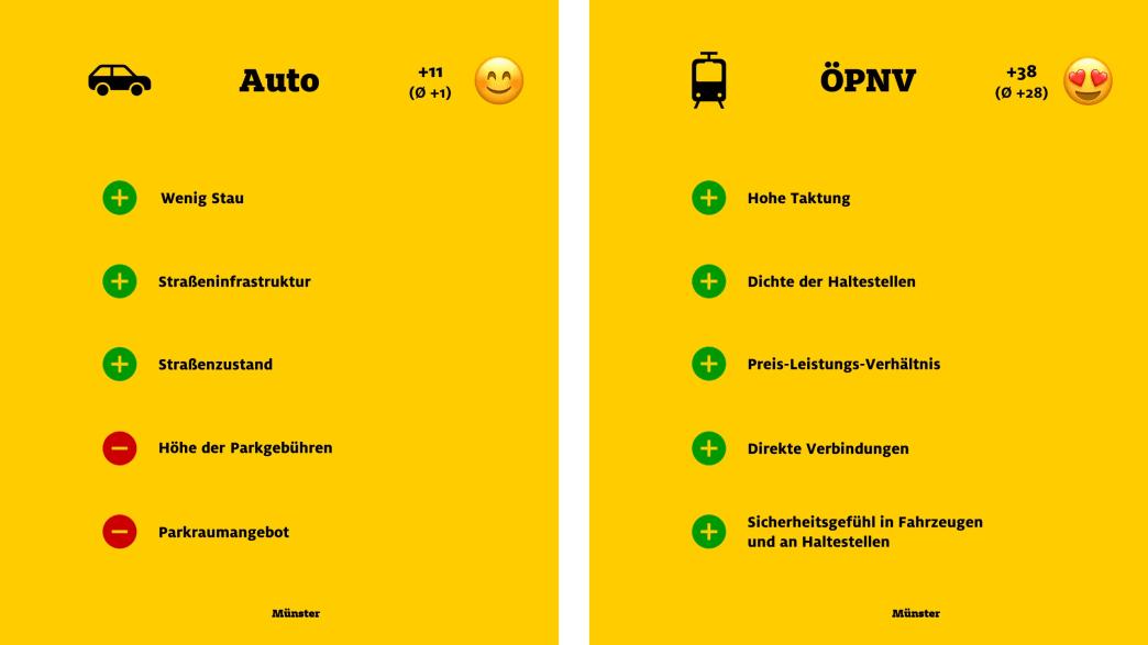 """ADAC Monitor """"Mobil in der Stadt"""": Münster, Auto und ÖPNV"""