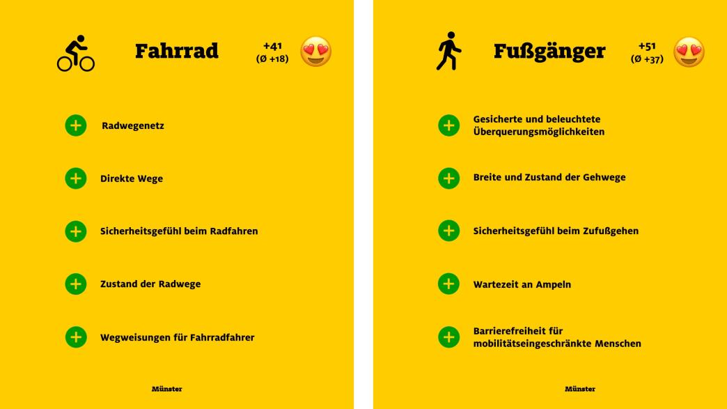 """ADAC Monitor """"Mobil in der Stadt"""": Münster, Fahrrad und Fußgänger"""
