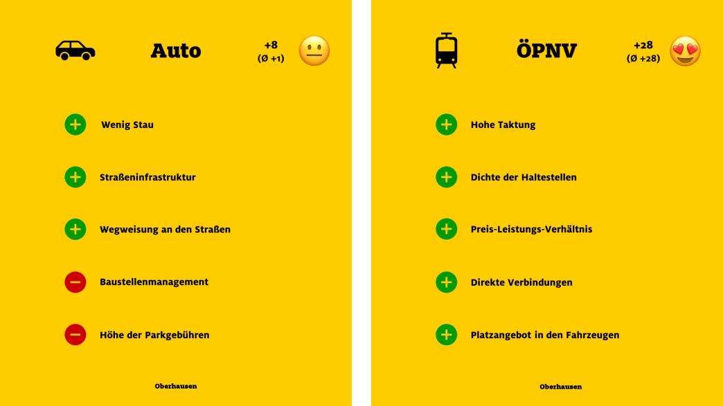 """ADAC Monitor """"Mobil in der Stadt"""": Oberhausen, Auto und ÖPNV"""