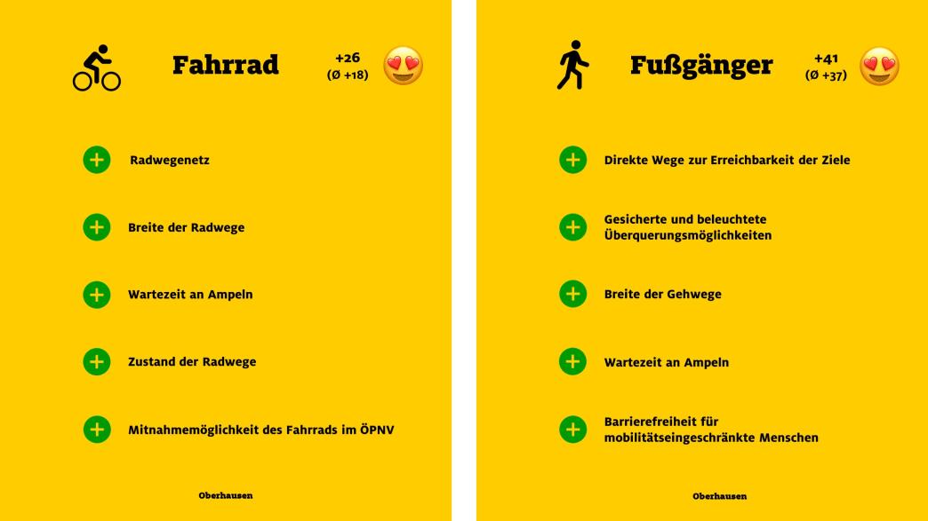 """ADAC Monitor """"Mobil in der Stadt"""": Oberhausen, Fahrrad und Fußgänger"""