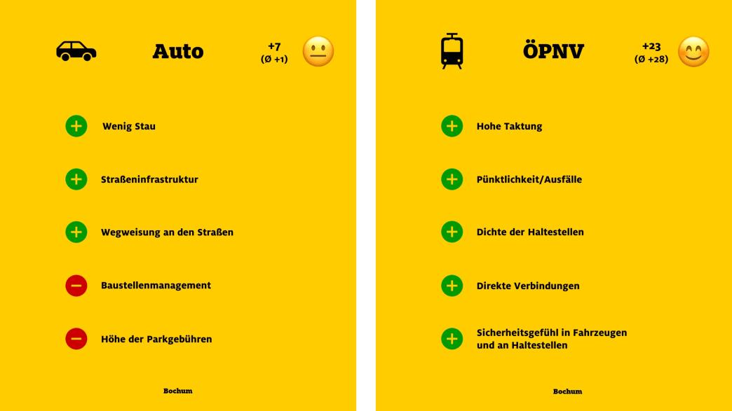 """ADAC Monitor """"Mobil in der Stadt"""": Bochum, Auto und ÖPNV"""
