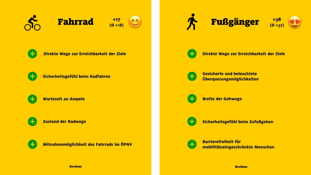 """ADAC Monitor """"Mobil in der Stadt"""": Bochum, Fahrrad und Fußgänger"""