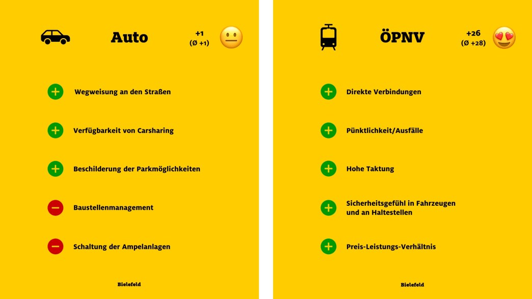 """ADAC Monitor """"Mobil in der Stadt"""": Bielefeld, Auto und ÖPNV"""