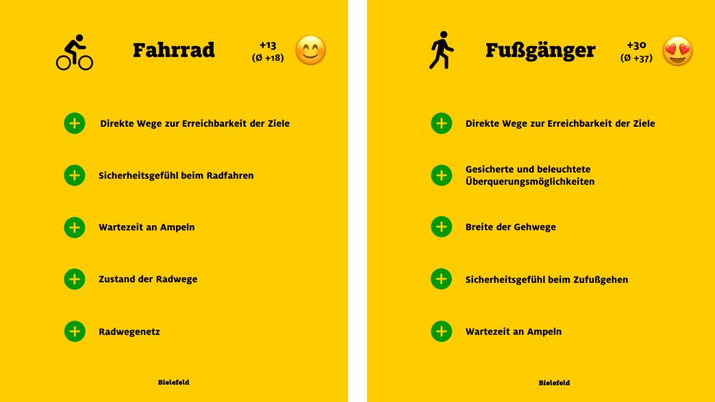"""ADAC Monitor """"Mobil in der Stadt"""": Bielefeld, Fahrrad und Fußgänger"""