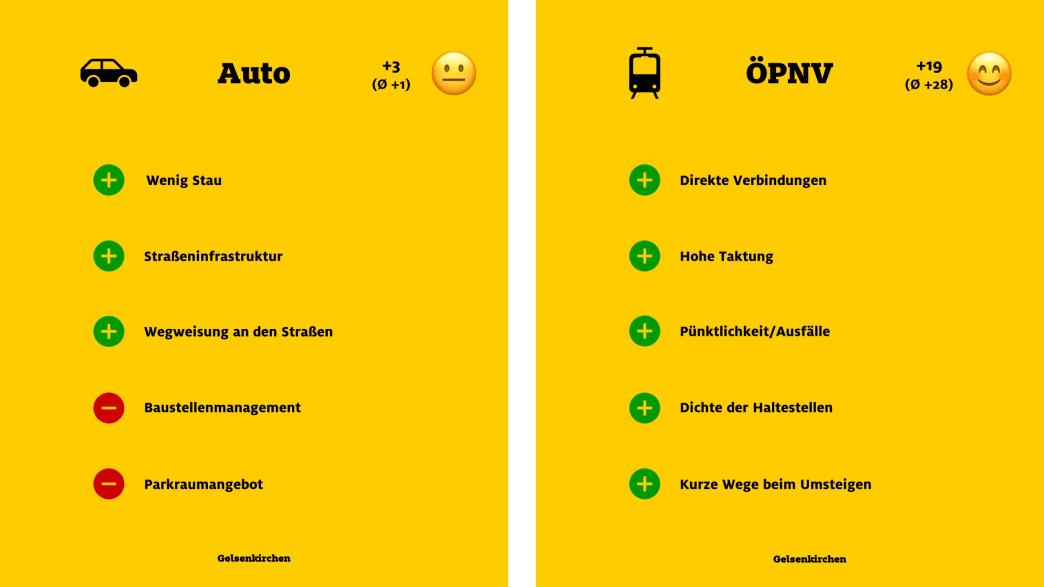 """ADAC Monitor """"Mobil in der Stadt"""": Gelsenkirchen, Auto und ÖPNV"""