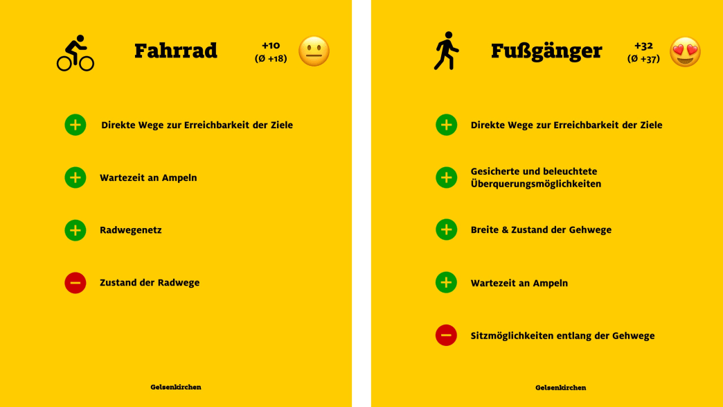 """ADAC Monitor """"Mobil in der Stadt"""": Gelsenkirchen, Fahrrad und Fußgänger"""