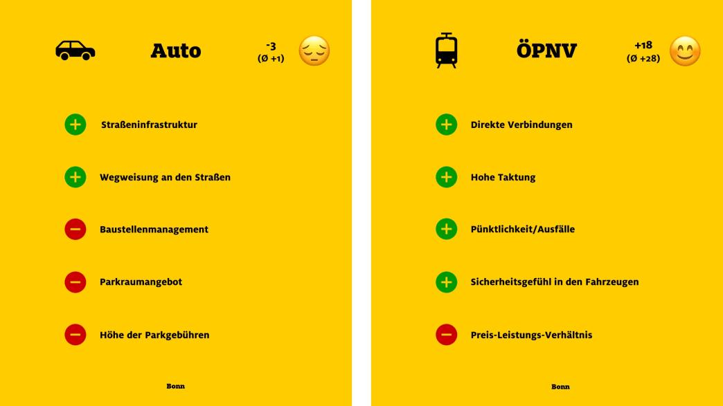 """ADAC Monitor """"Mobil in der Stadt"""": Bonn, Auto und ÖPNV"""