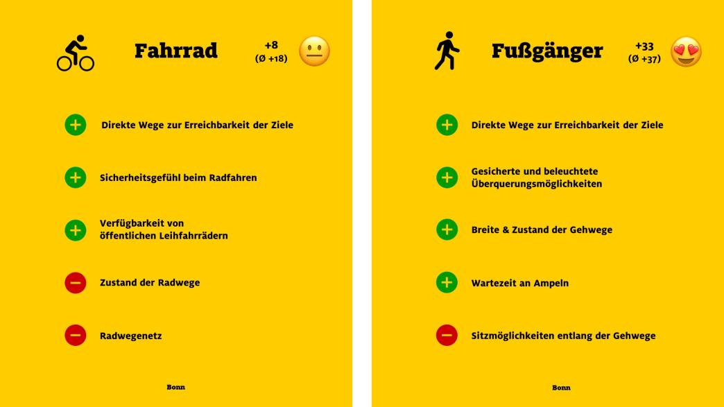 """ADAC Monitor """"Mobil in der Stadt"""": Bonn, Fahrrad und Fußgänger"""