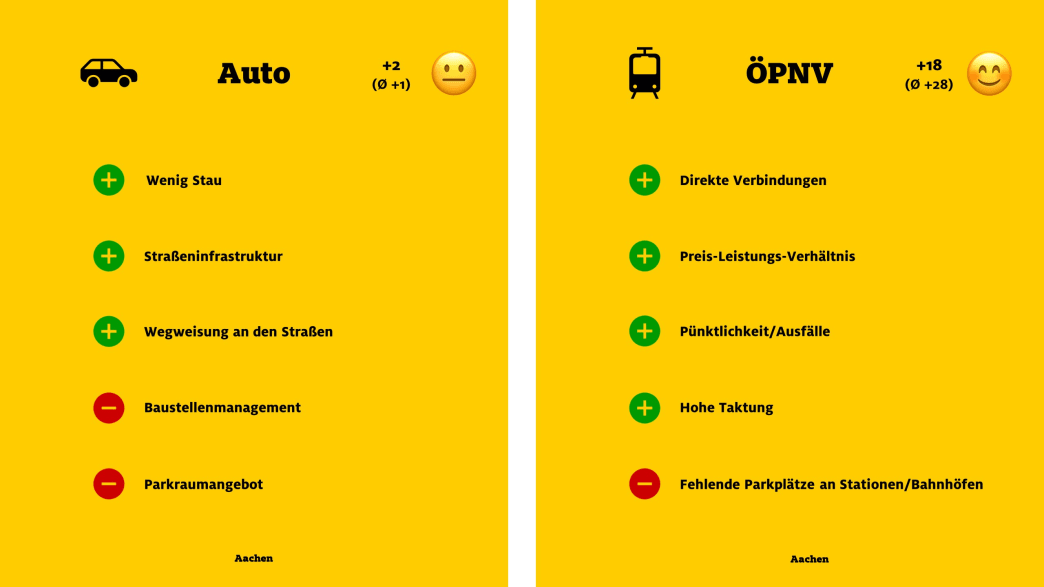 """ADAC Monitor """"Mobil in der Stadt"""": Aachen, Auto und ÖPNV"""