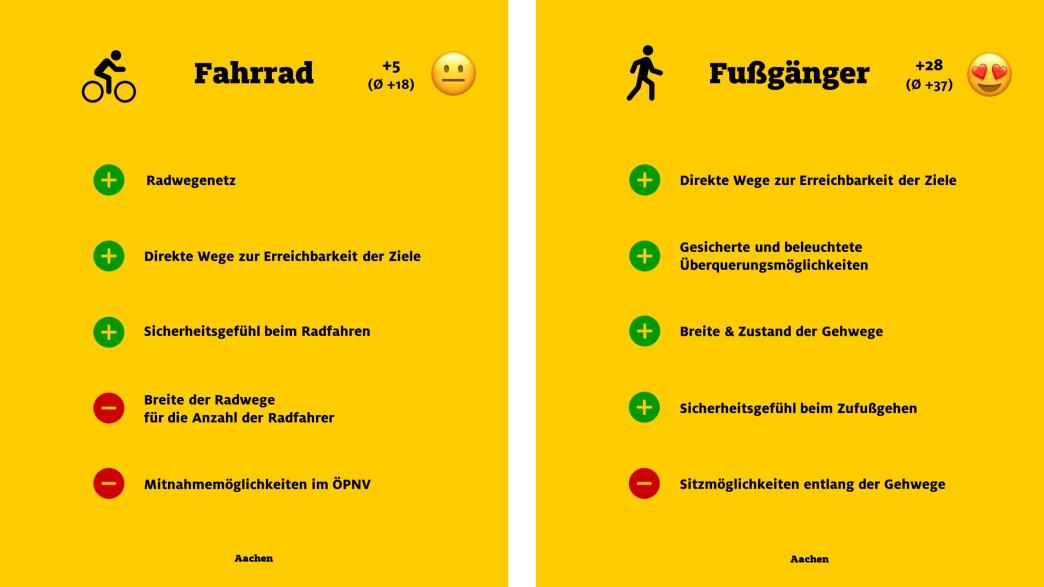 """ADAC Monitor """"Mobil in der Stadt"""": Aachen, Fahrrad und Fußgänger"""