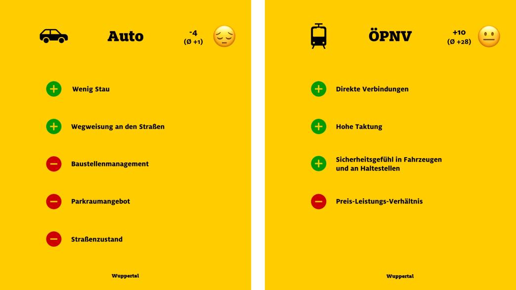 """ADAC Monitor """"Mobil in der Stadt"""": Wuppertal, Auto und ÖPNV"""