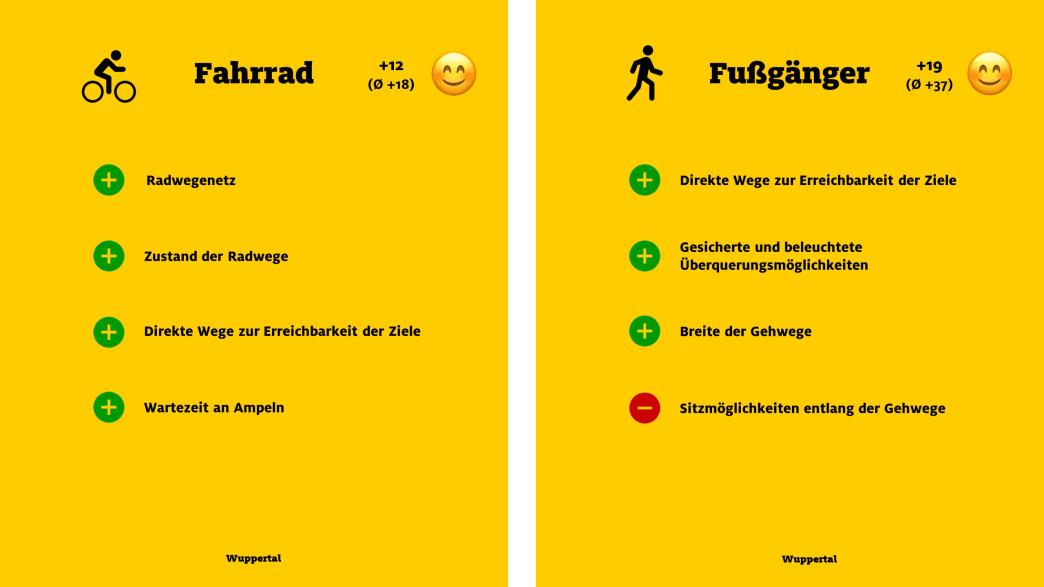 """ADAC Monitor """"Mobil in der Stadt"""": Wuppertal, Fahrrad und Fußgänger"""