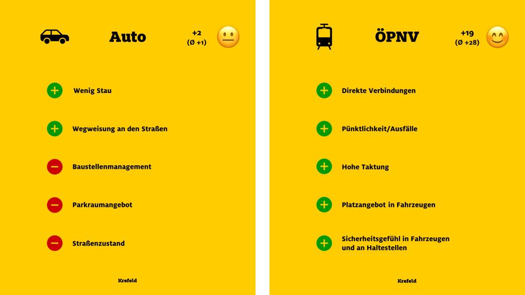 """ADAC Monitor """"Mobil in der Stadt"""": Krefeld, Auto und ÖPNV"""