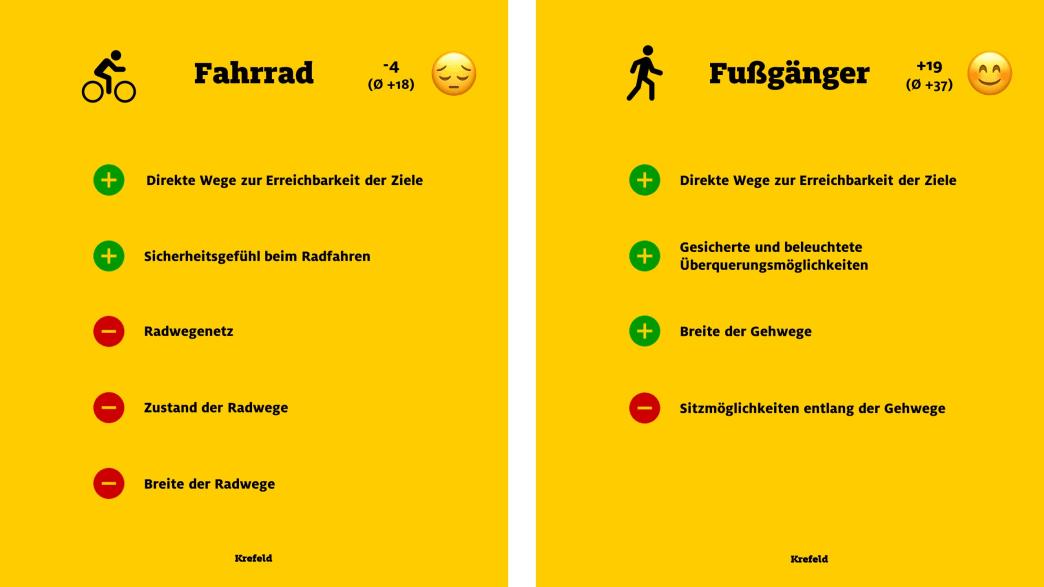"""ADAC Monitor """"Mobil in der Stadt"""": Krefeld, Fahrrad und Fußgänger"""