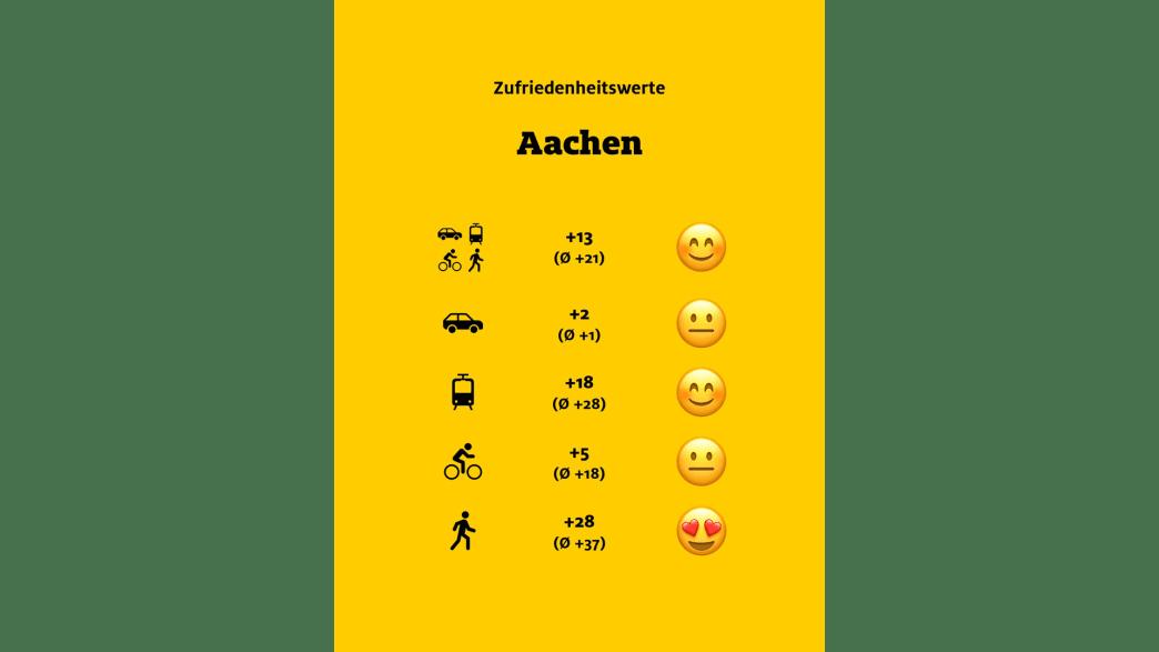 """ADAC Monitor """"Mobil in der Stadt"""": Aachen, Übersicht"""