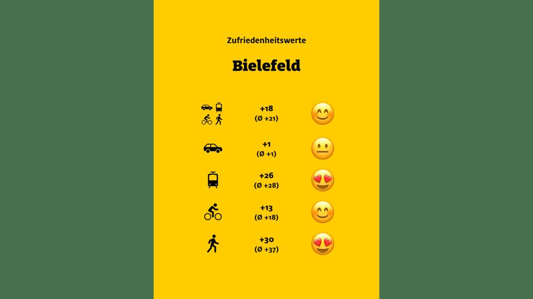"""ADAC Monitor """"Mobil in der Stadt"""": Bielefeld, Übersicht"""