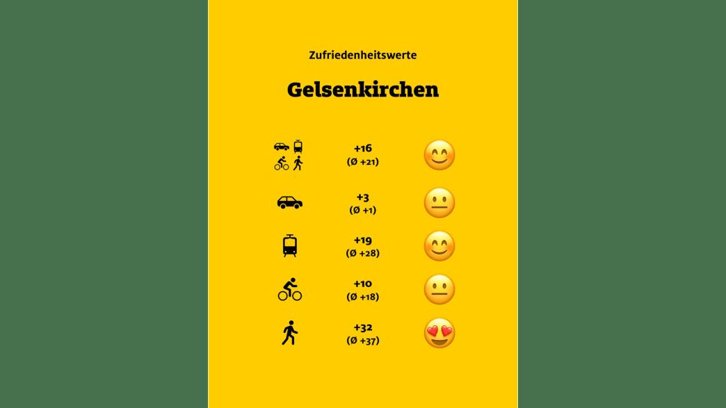 """ADAC Monitor """"Mobil in der Stadt"""": Gelsenkirchen, Übersicht"""