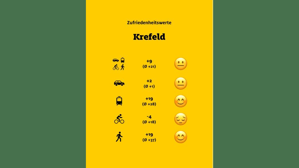 """ADAC Monitor """"Mobil in der Stadt"""": Krefeld, Übersicht"""