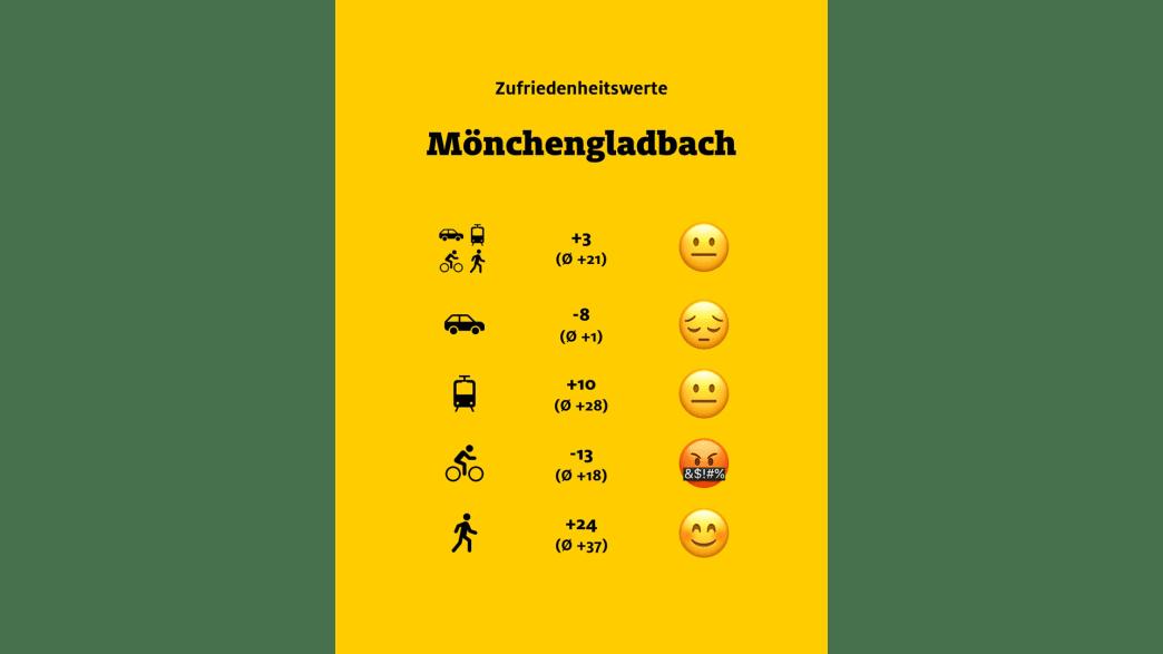 """ADAC Monitor """"Mobil in der Stadt"""": Mönchengladbach, Übersicht"""