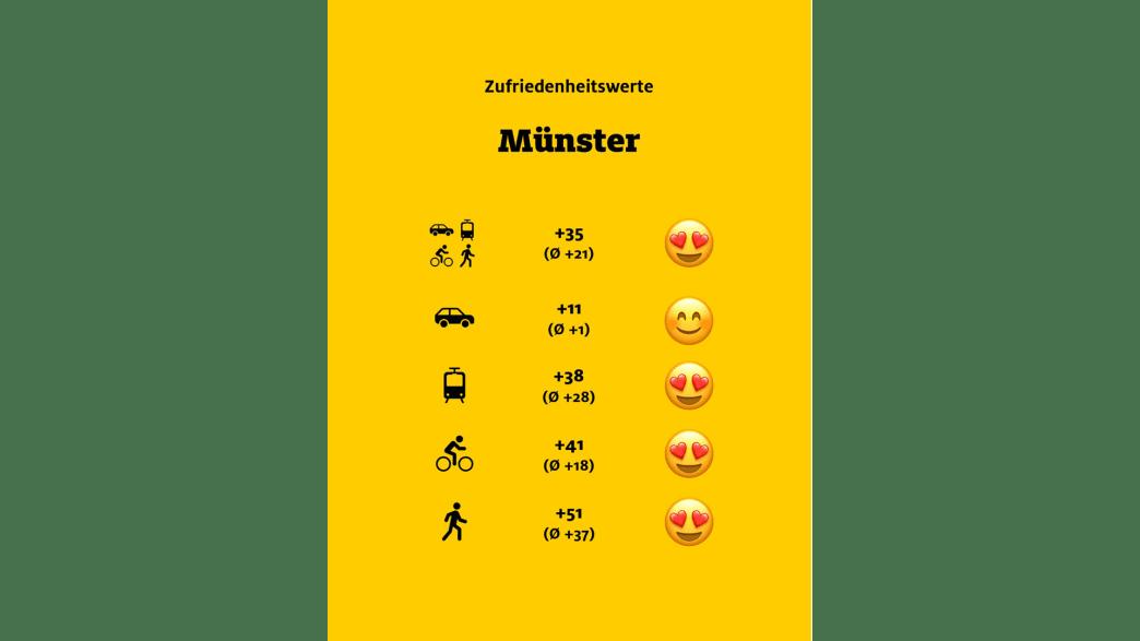 """ADAC Monitor """"Mobil in der Stadt"""": Münster, Übersicht"""