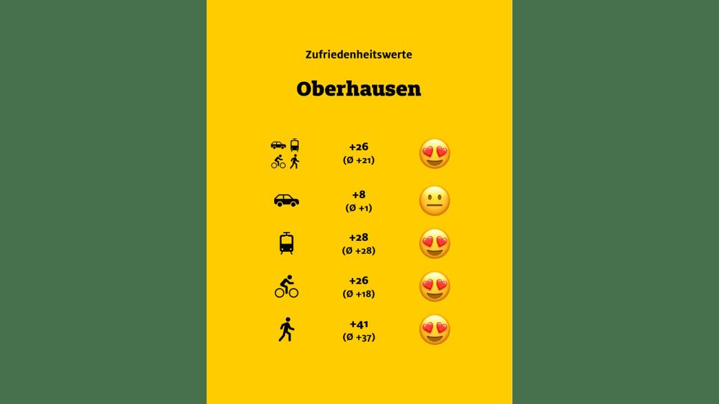 """ADAC Monitor """"Mobil in der Stadt"""": Oberhausen, Übersicht"""