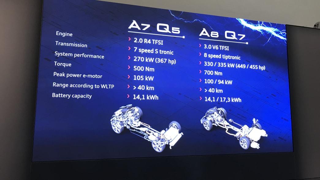 Vergleich des Aufbaus eines A7 Q5 und A8 Q7