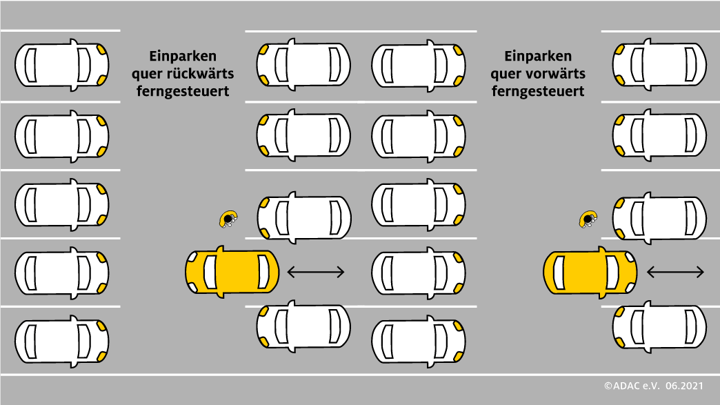Autonomer Parkassistent, rückwärts, einparkten, ausparkten, ferngesteuert