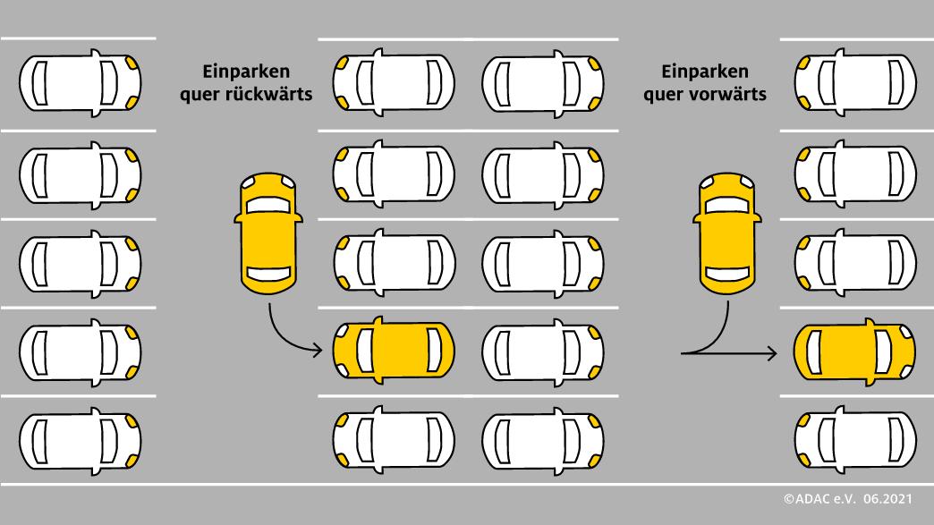 Autonomer Parkassistent, quer, rückwärts, Einparken