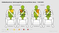 Rückhaltesystem, Fahrer, Beifahrer, durchschnittlicher Mann, konventionell, adaptiv