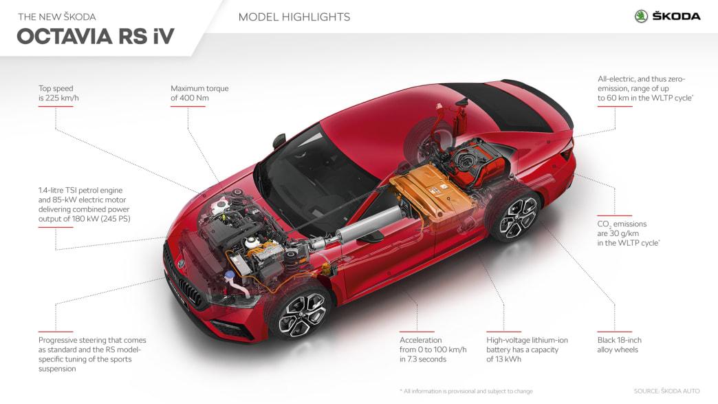 Schnittzeichnung des Skoda Octavia RS iv