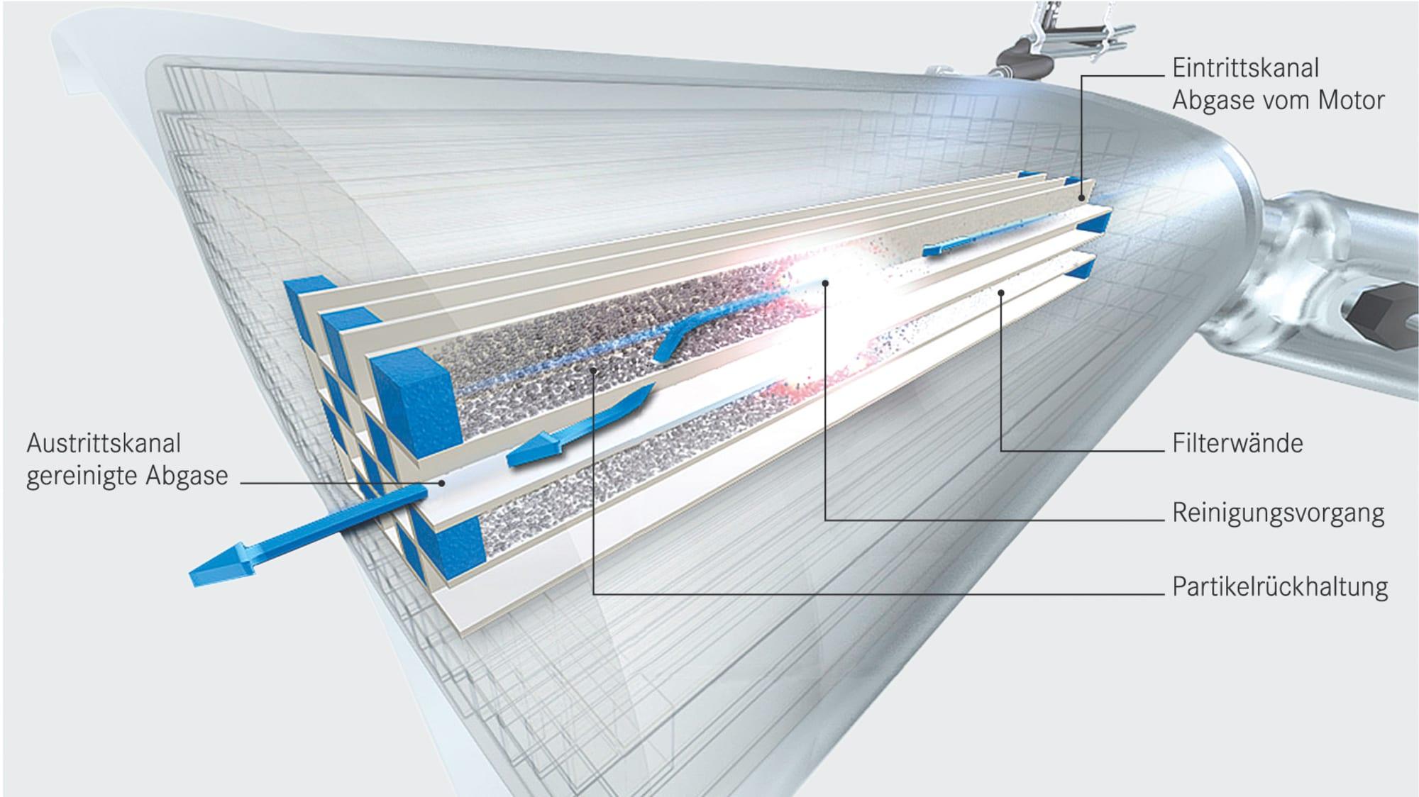 Querschnitt durch einen Diesel-Partikelfilter