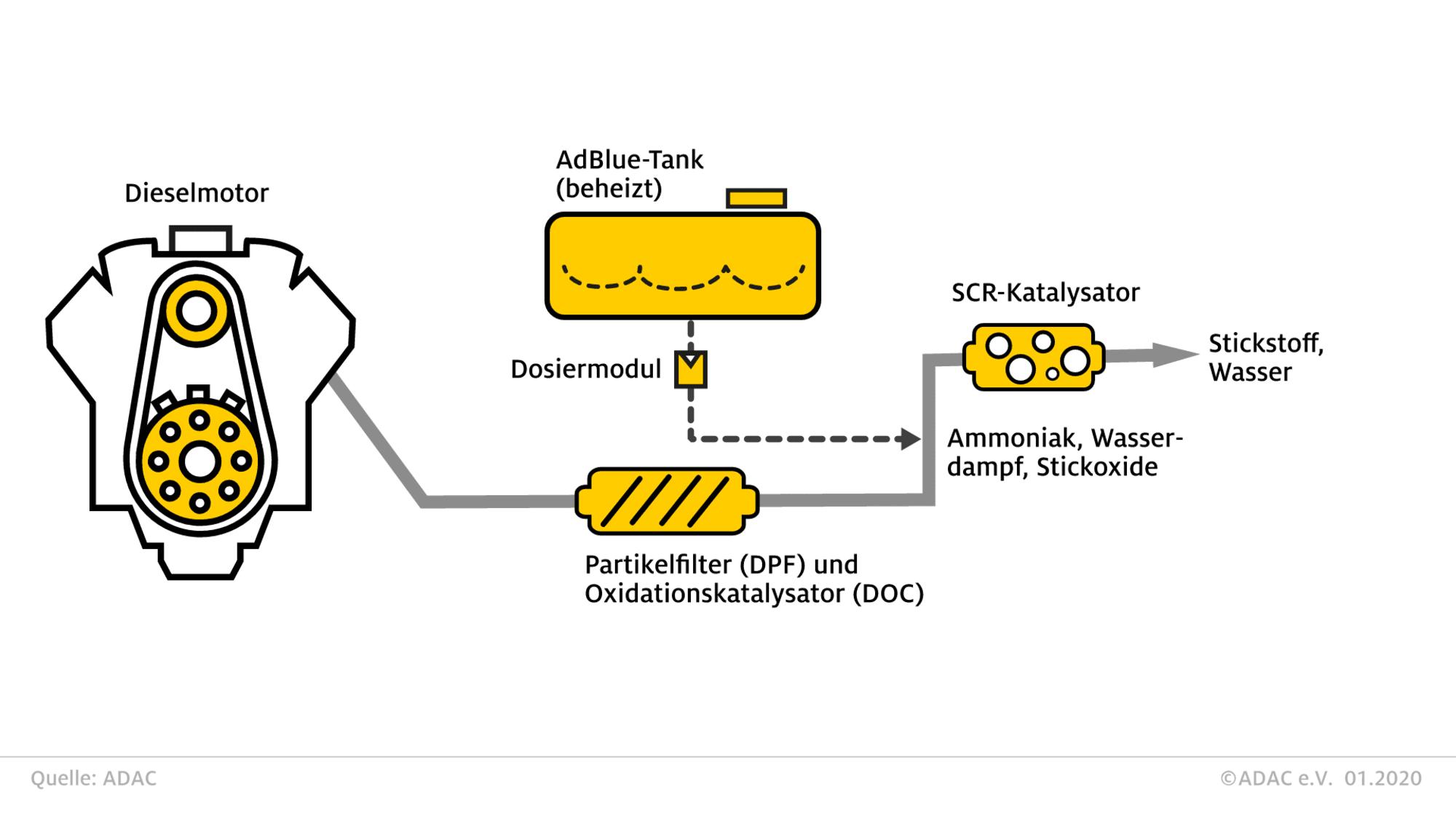 AdBlue-SCR Filtersystem