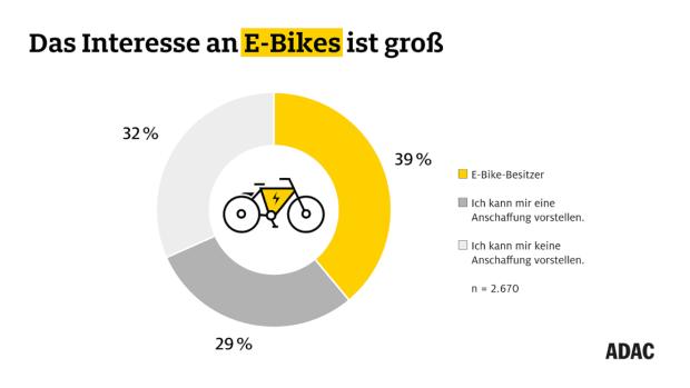 ADAC und Frankfurt University of Applied-Sciences-Studie zum E-Bike Boom